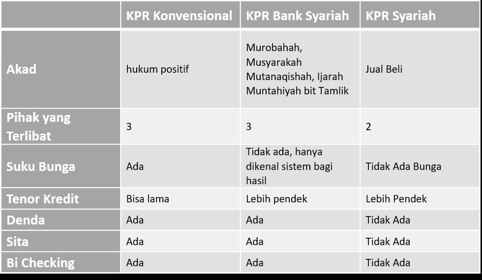 7 Perbedaan KPR Syariah dan KPR Konvensional